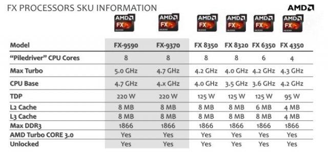 AMD FX-9370 - Immagine 3
