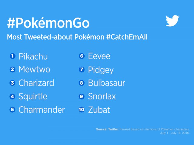 Pokémon GO - Problemi ai server di Pokémon GO rallentano il lancio globale